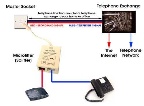 [SCHEMATICS_4FR]  Cymru 1 :: Support : Broadband : Connection Problems | Broadband Wiring Diagram |  | Cymru 1