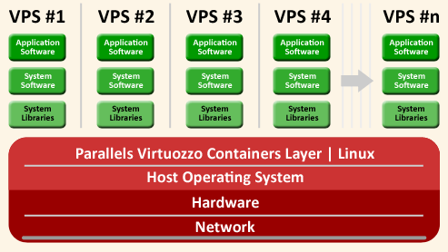 Virtuozzo Containers Topology